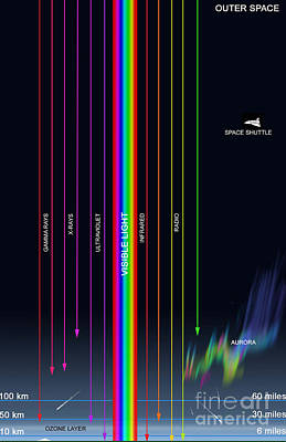 Diagram Of The Transparency Of Earths Poster by Ron Miller