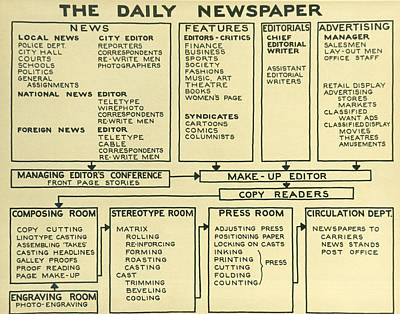 Newspaper News Process Poster by Underwood Archives