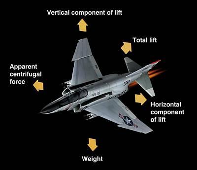 Aerodynamic Forces In Flight Print by Carlos Clarivan