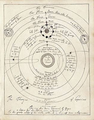 Copernican Solar System Print by American Philosophical Society