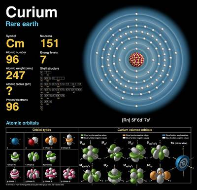 Chemical Photograph - Curium by Carlos Clarivan