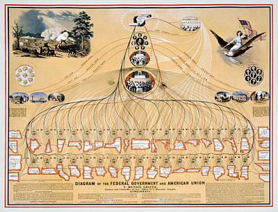 Diagram: American Union Print by Granger