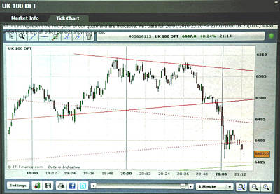 Equity Painting - Footsie 1 Minute Tick Chart 8/16/13 by Jack Hood
