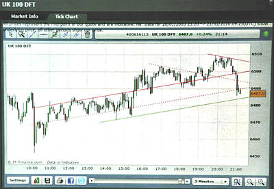 Equity Painting - Footsie 5 Minute Tick Chart 8/16/13 by Jack Hood