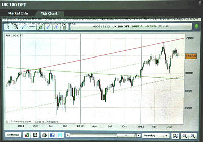 Equity Painting - Footsie Weekly Tick Chart 8/16/13 by Jack Hood