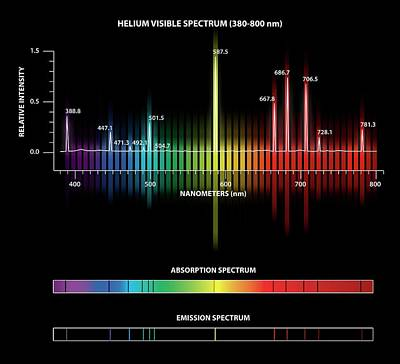 Helium Emission And Absorption Spectra Print by Carlos Clarivan