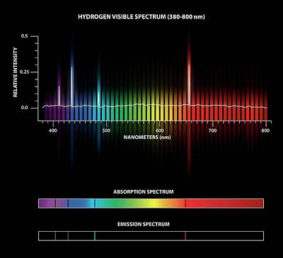 Hydrogen Emission And Absorption Spectra Print by Carlos Clarivan