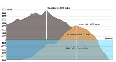 Mount Everest Vs Mauna Kea Print by Claus Lunau