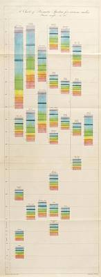 Spectral Charts Print by King's College London
