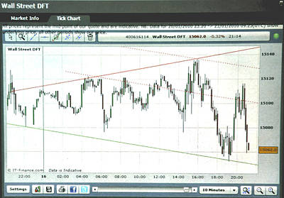 Equity Painting - Wall Street 10 Minute Tick Chart 8/16/13 by Jack Hood