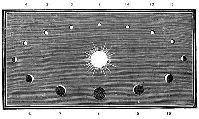 Phases Of Venus, 19th-century Diagram Print by