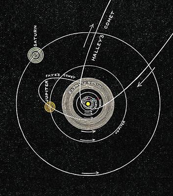 Solar System, 1893 Print by Sheila Terry
