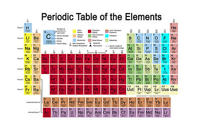 Periodic Table Of The Elements Print by Carol and Mike Werner