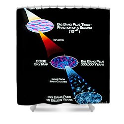 Artwork Of Big Bang Theory Based Shower Curtain by NASA / Goddard Space Flight Center
