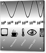 Electromagnetic Spectrum Acrylic Print by Friedrich Saurer