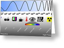 Electromagnetic Spectrum Greeting Card by Friedrich Saurer