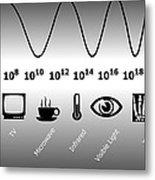 Electromagnetic Spectrum Metal Print by Friedrich Saurer