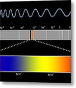 Electromagnetic Spectrum Metal Print by Seymour