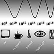 Electromagnetic Spectrum Print by Friedrich Saurer