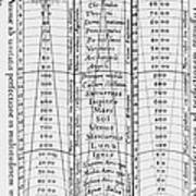 Hierarchy Of The Universe, 1617 Print by Science Source
