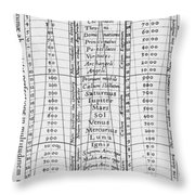 Hierarchy Of The Universe, 1617 Throw Pillow by Science Source