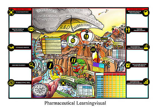 Pharmaceutical Learningvisual by Richard Erickson