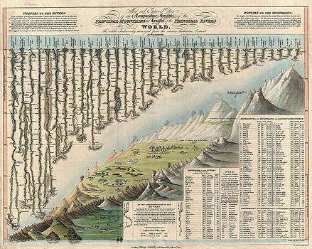 William Darton and W R Gardner - Heights of the Principal Mountains and Lengths of the Principal Rivers in the World.