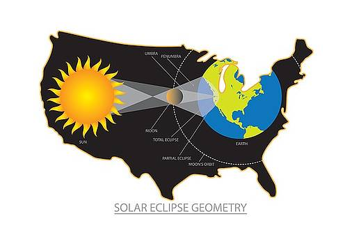 2017 Total Solar Eclipse Across USA Geometry Illustration by Jit Lim
