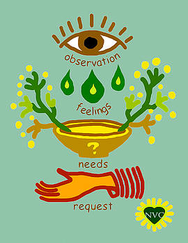 Nvc Observation Feelings Needs Request Blue by Heidi Hanson