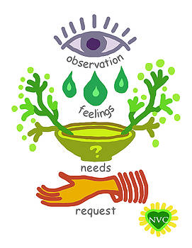 NVC Observation Feelings Needs Request by Heidi Hanson
