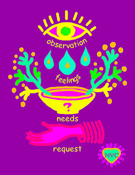 Nvc Observation Feelings Needs Request Purple by Heidi Hanson