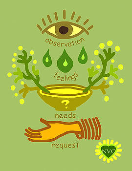 NVC Observation Feelings Needs Request Sage Green by Heidi Hanson