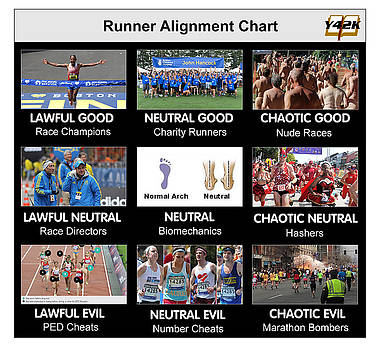 Runner Alignment Chart by Ray Charbonneau