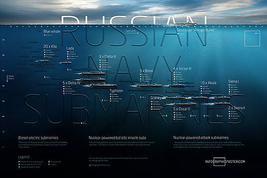 Russian Navy Submarines Infographic by Anton Egorov