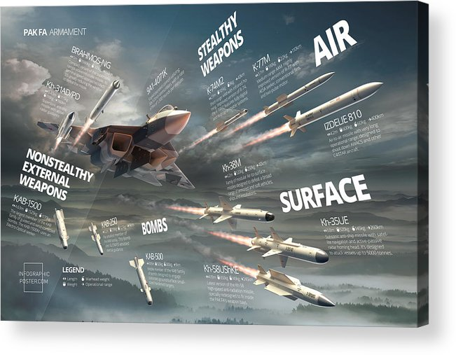 Military Acrylic Print featuring the digital art Pak Fa Armament Infographic by Anton Egorov
