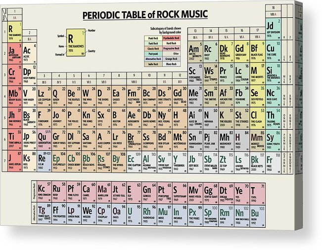 Rock Acrylic Print featuring the digital art Periodic Table of Rock Music by Zapista OU