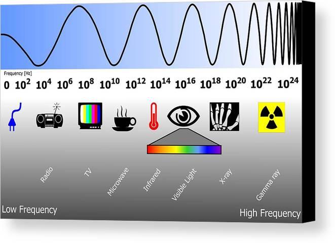 Electromagnetic Spectrum Canvas Print featuring the photograph Electromagnetic Spectrum by Friedrich Saurer