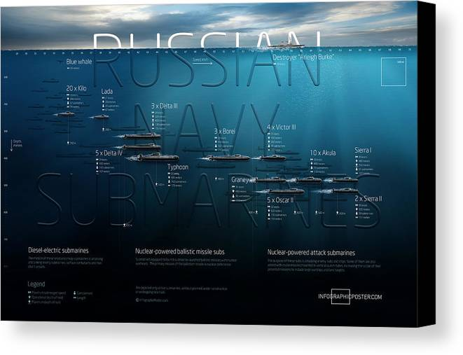 Submarine Canvas Print featuring the digital art Russian Navy Submarines Infographic by Anton Egorov
