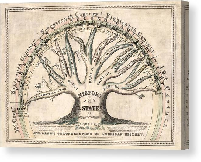 History Of The United States 1845 - Chronographical Tree - Historical Map  Canvas Print