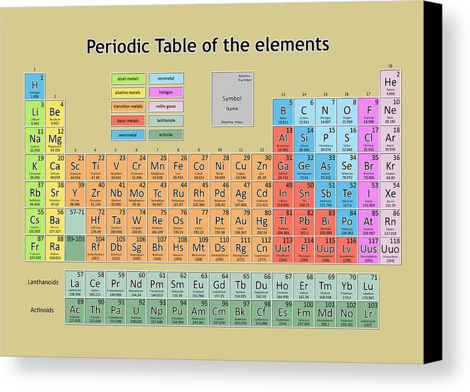 Periodic Table Of The Elements 6 Canvas Print Canvas Art By Bekim Art