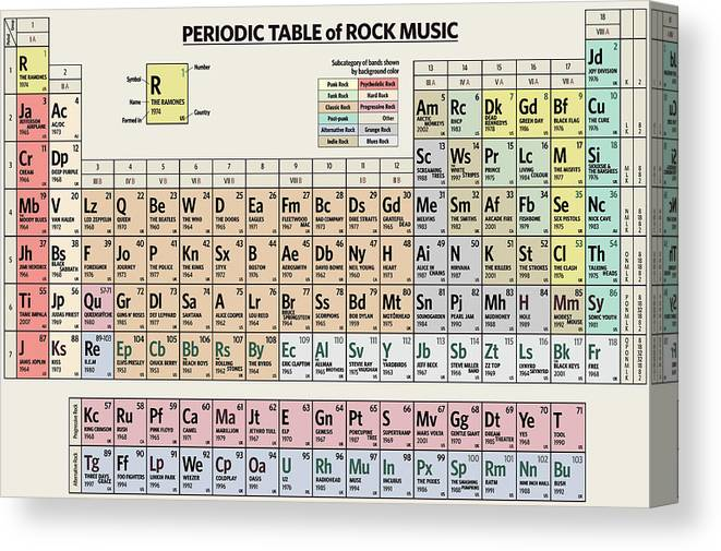 Rock Canvas Print featuring the digital art Periodic Table of Rock Music by Zapista OU