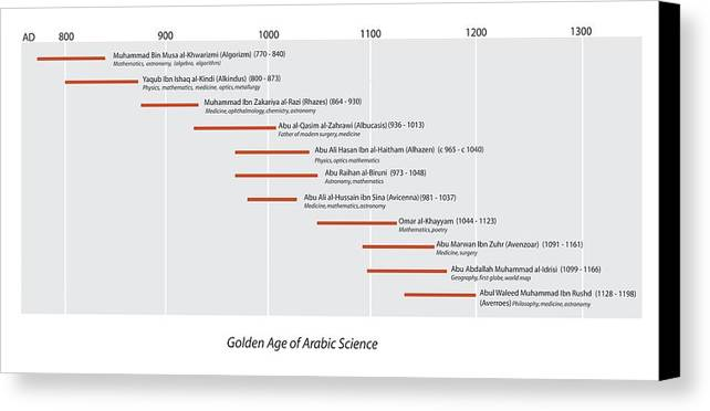 Algorizm Canvas Print featuring the photograph Arabic Science Timeline by Sheila Terry