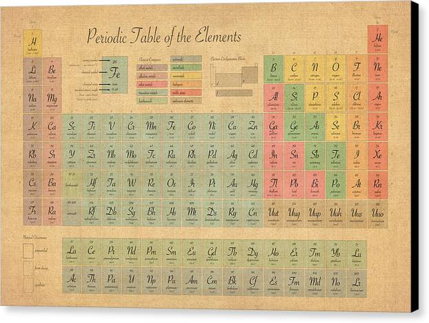 Periodic Table Of Elements Canvas Print featuring the digital art Periodic Table Of Elements by Michael Tompsett