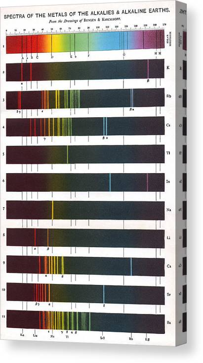 Flame Emission Spectra Of Alkali Metals Canvas Print Canvas Art By Sheila Terry