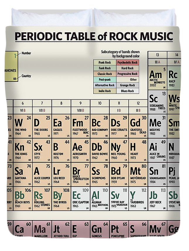 Rock Duvet Cover featuring the digital art Periodic Table of Rock Music by Zapista OU
