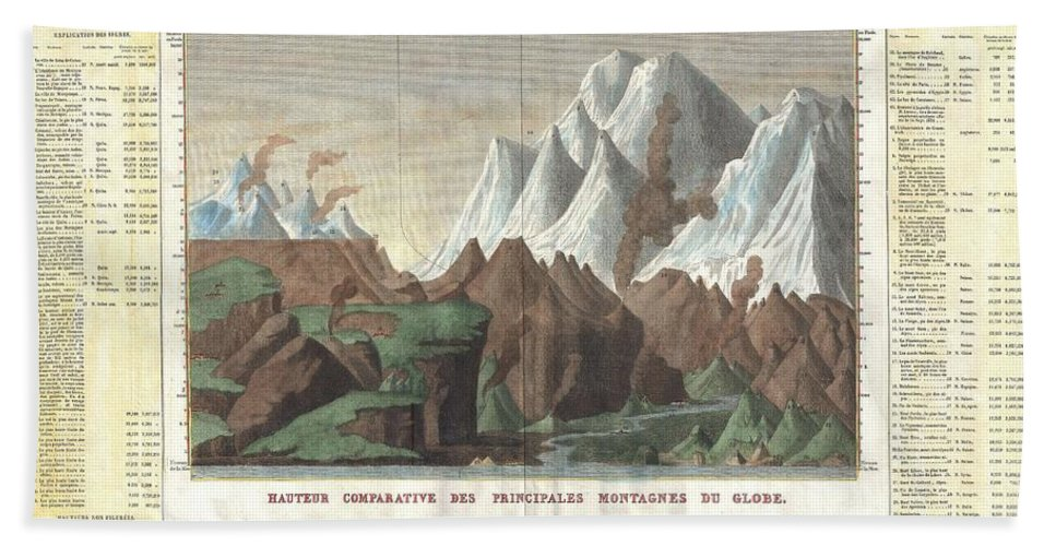 This Is A Stunning 1825 Comparative Chart Of The World's Mountains. Divided Into The Western Hemisphere Mountains ( On The Left ) And The Mountains Of The Eastern Hemisphere ( On The Right ). Also Includes The Relative Elevations Of Important Cities Bath Sheet featuring the photograph 1825 Carez Comparative Map Or Chart Of The Worlds Great Mountains by Paul Fearn