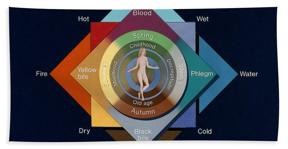 Historic Hand Towel featuring the photograph Four Elements, Ages, Humors, Seasons by Wellcome Images