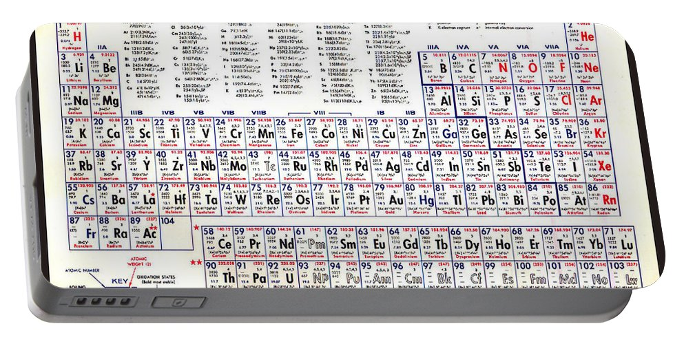 Periodic table of the elements poster old antique vintage periodic periodic table of the elements vintage chart warm portable urtaz Image collections