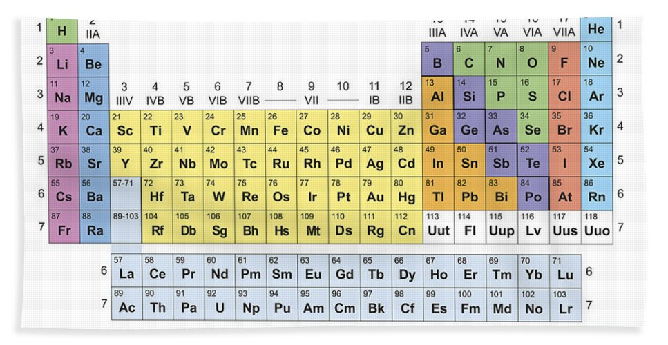 Periodic table classification of elements beach sheet for sale by elements beach sheet featuring the painting periodic table classification of elements by florian rodarte urtaz Images