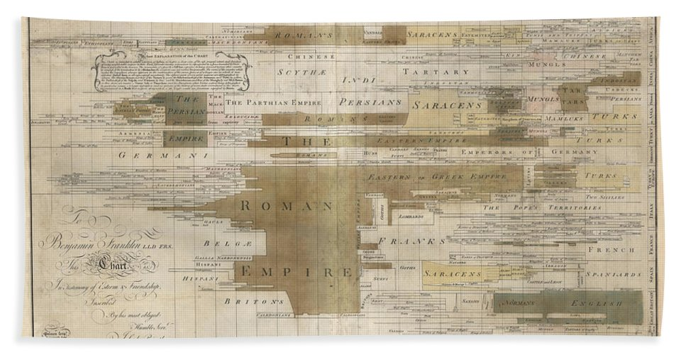Chronographical Map Beach Towel featuring the drawing Timeline Map Of The Historic Empires Of The World - Chronographical Map - Historical Map by Studio Grafiikka